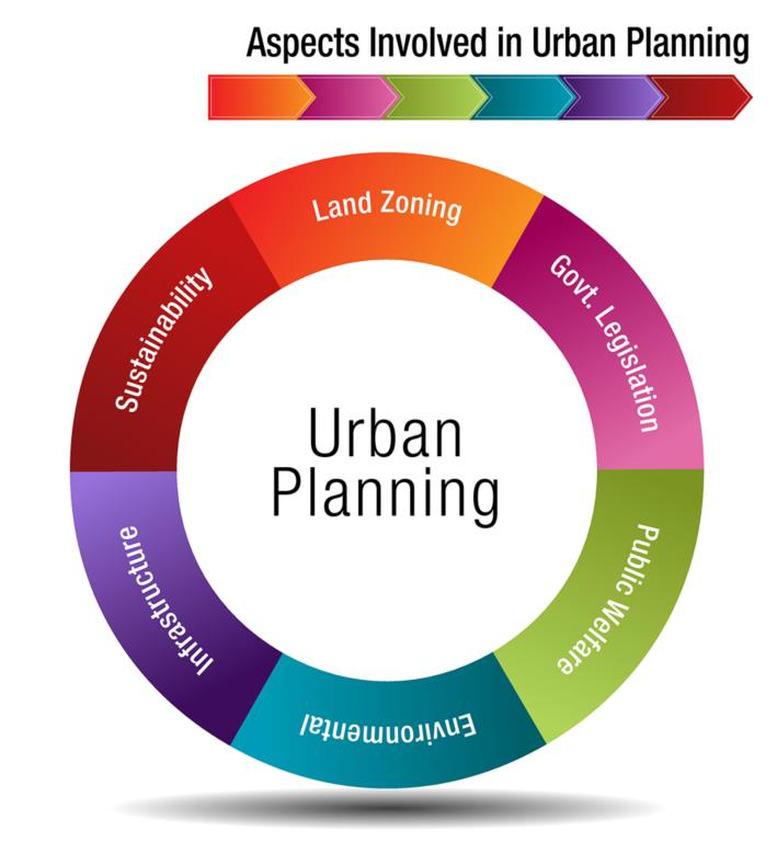 Urban Planning Cycle